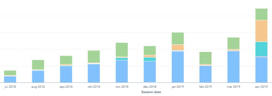 Oppmerksomheten i ulike kanaler har vokst kraftig siden satsingen på inbound marketing.